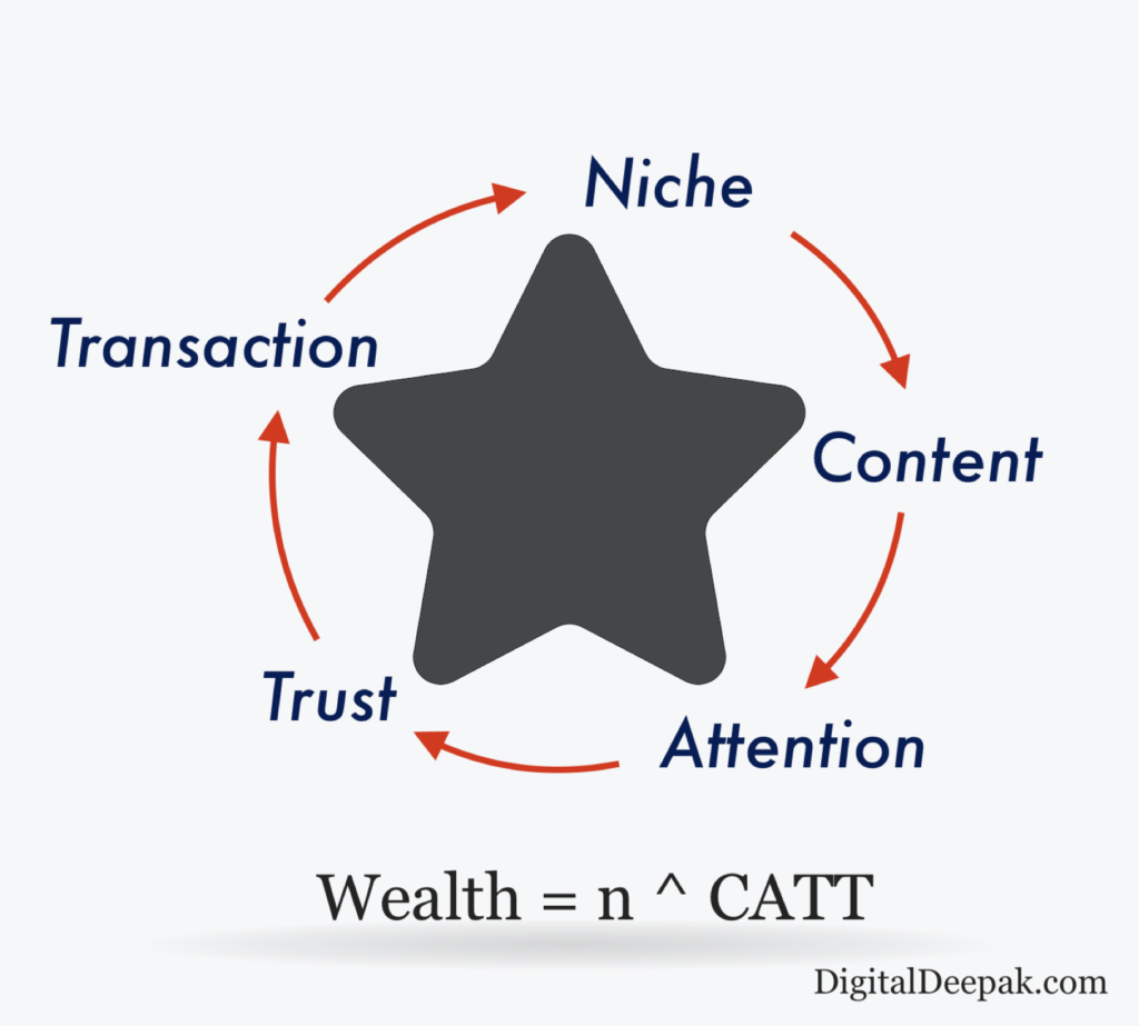 CATT Funnel for wealth generation and marketing techniques