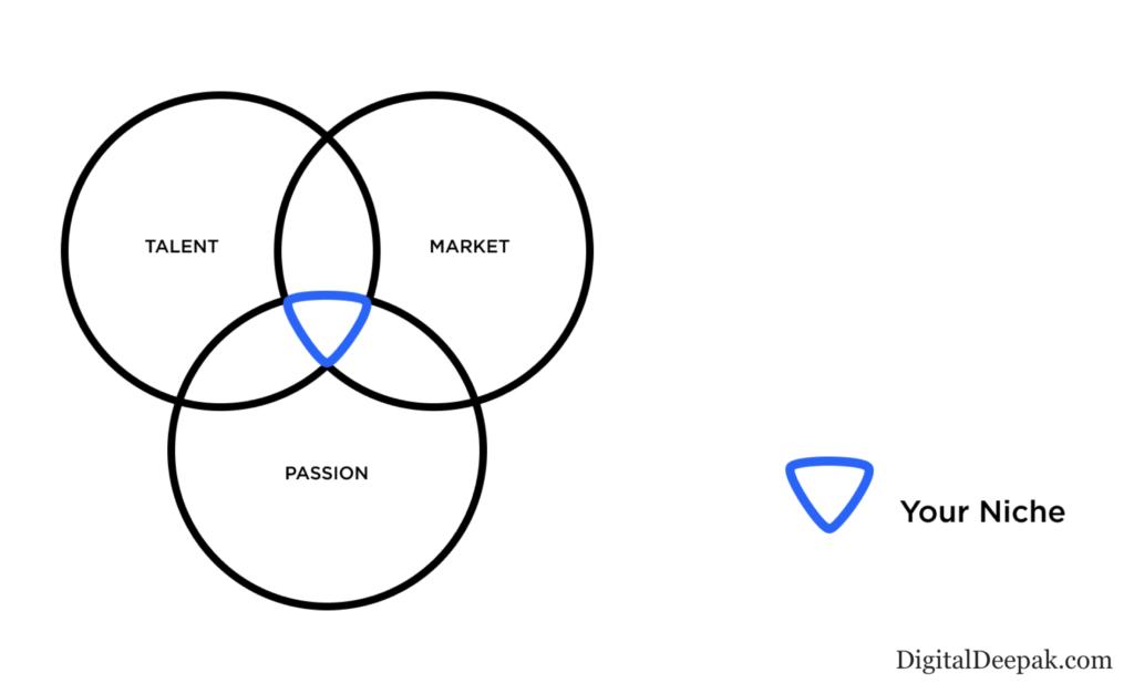 Niche Selection Criteria for Marketing